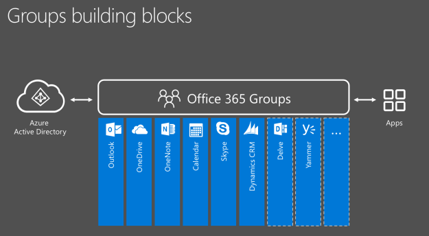 Edit Office 365 Groups with PowerShell